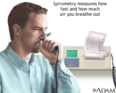 An image of a spirometry test that measures the lung's air volume and flow rate.